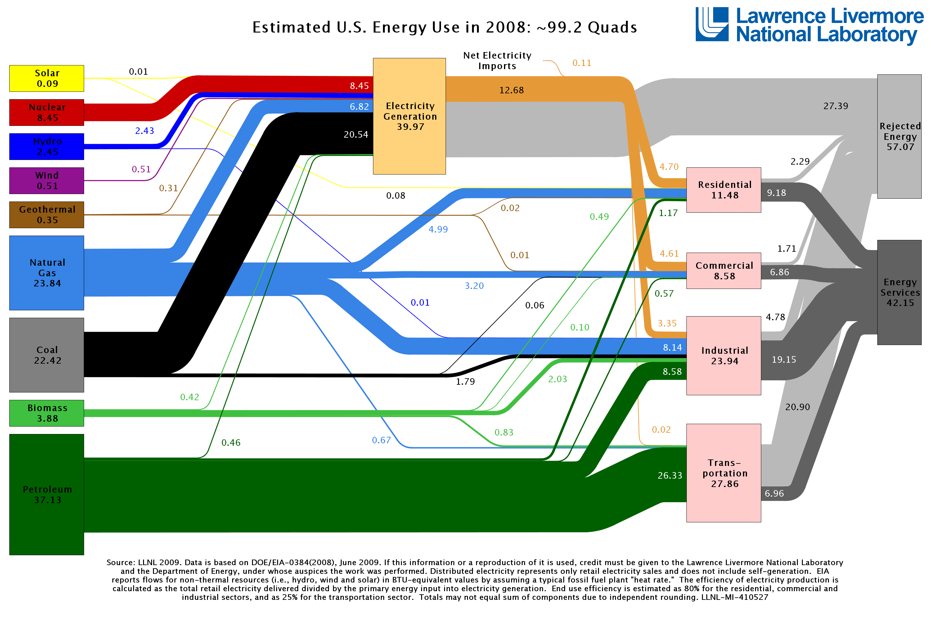 Energy Flow Graph