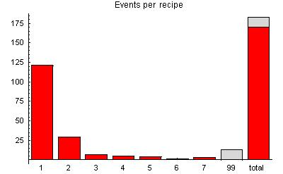 image: Events per examination hour
